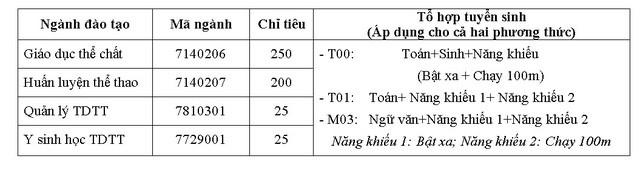 Trường ĐH Thể dục Thể thao Bắc Ninh tuyển 500 chỉ tiêu đại học chính quy năm 2019 - Ảnh 1.