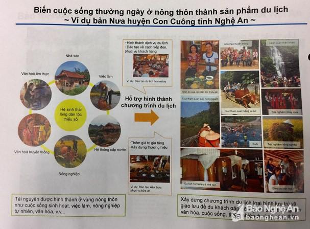 Du lịch cộng đồng Việt Nam là mô hình quảng bá du lịch tại Nhật Bản - Ảnh 2.