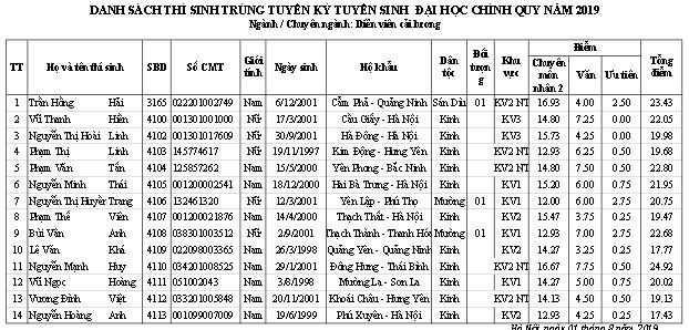 Trường ĐH Sân khấu - Điện ảnh Hà Nội công bố điểm chuẩn và danh sách thí sinh trúng tuyển đại học chính quy  2019 - Ảnh 1.