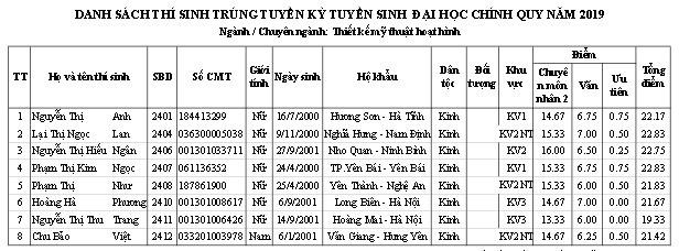 Trường ĐH Sân khấu - Điện ảnh Hà Nội công bố điểm chuẩn và danh sách thí sinh trúng tuyển đại học chính quy  2019 - Ảnh 5.