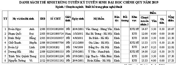 Trường ĐH Sân khấu - Điện ảnh Hà Nội công bố điểm chuẩn và danh sách thí sinh trúng tuyển đại học chính quy  2019 - Ảnh 7.
