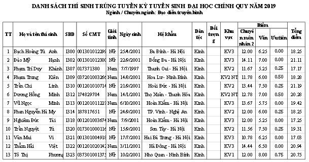 Trường ĐH Sân khấu - Điện ảnh Hà Nội công bố điểm chuẩn và danh sách thí sinh trúng tuyển đại học chính quy  2019 - Ảnh 8.