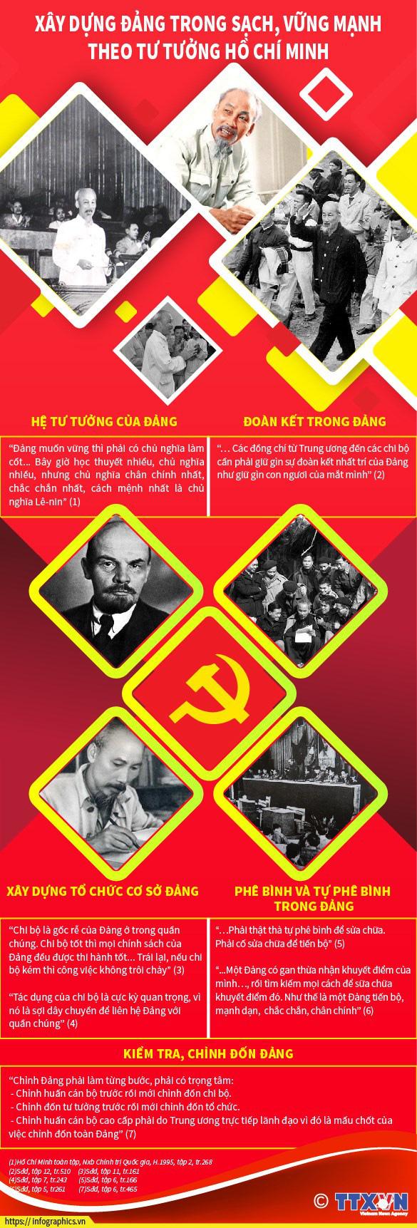 [Infographics] Xây dựng Đảng trong sạch theo tư tưởng Hồ Chí Minh  - Ảnh 1.