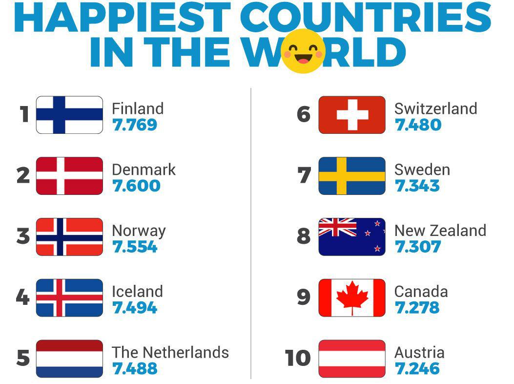 Ngày Quốc tế Hạnh phúc: Tại sao các nước này luôn đạt vị trí cao trong xếp hạng quốc gia hạnh phúc? - Ảnh 1.