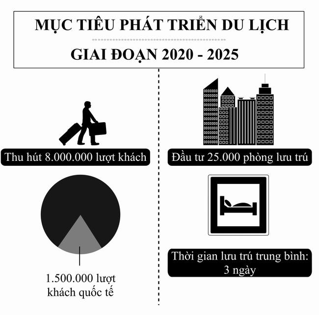 Phát triển du lịch Bình Định trở thành ngành kinh tế mũi nhọn giai đoạn 2020 - 2025: Tích cực đầu tư, đa dạng hóa sản phẩm du lịch - Ảnh 2.