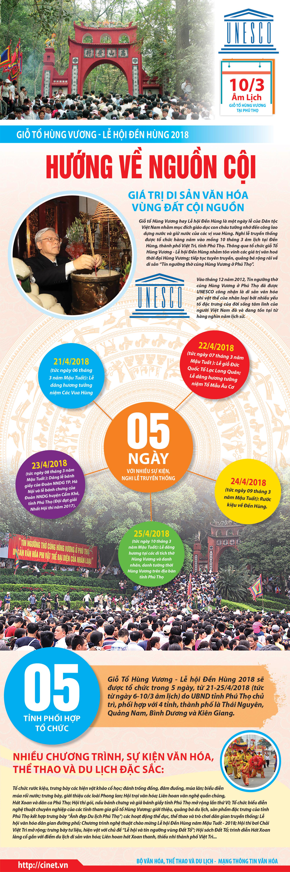[Infographic]:Giỗ Tổ Hùng Vương - Lễ hội Đền Hùng 2018: Hướng về nguồn cội