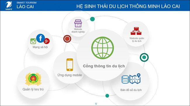 Lào Cai: Chuyển đổi số để phát triển du lịch - Ảnh 1.